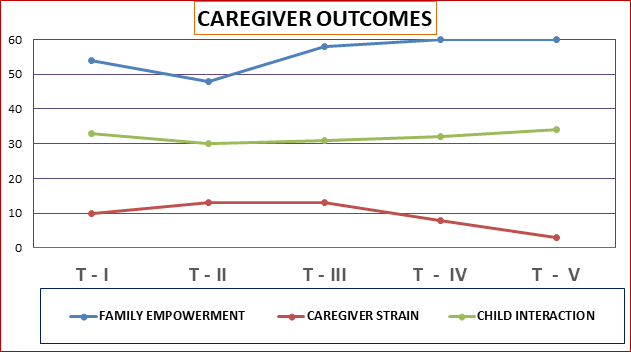 Caregiver outcomes