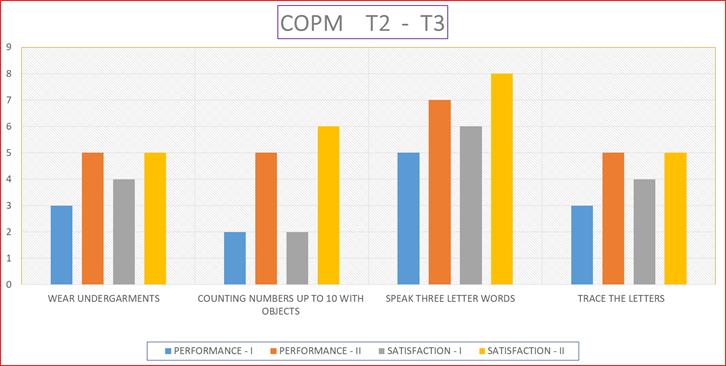 Parvathy COPM2