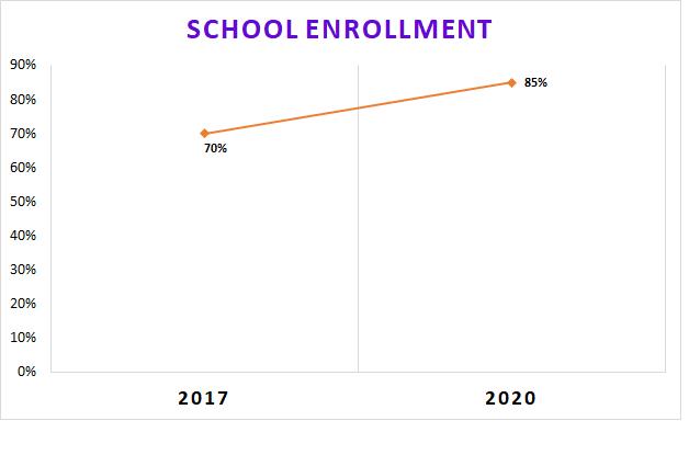 School Graph