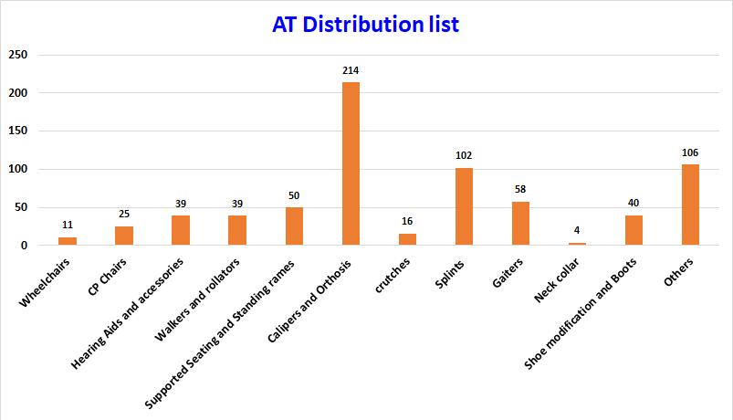 AT distribution list